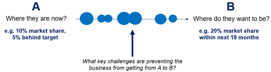 Key challenges for businesses