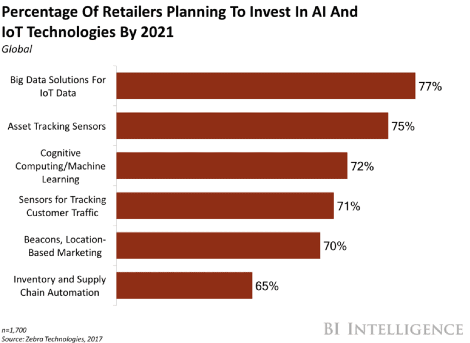 Percentage of retailers planning to invest in AI and IoT technologies by 2021