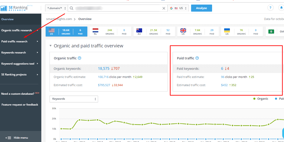 SE Ranking Paid Search Dashboard