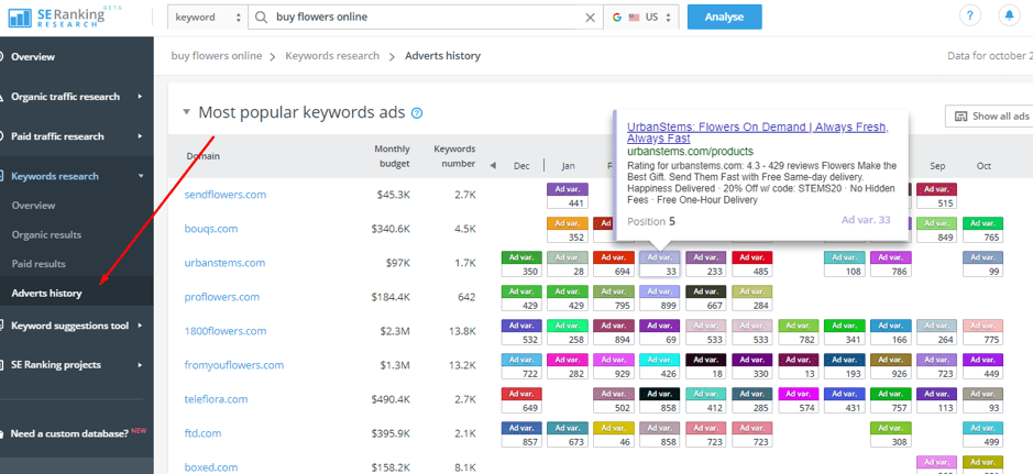 SE Ranking keyword opportunities