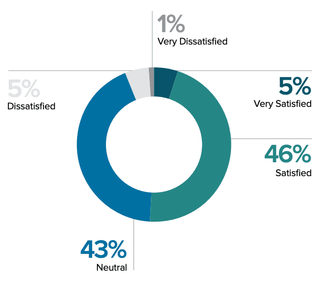 Video content results satisfaction levels