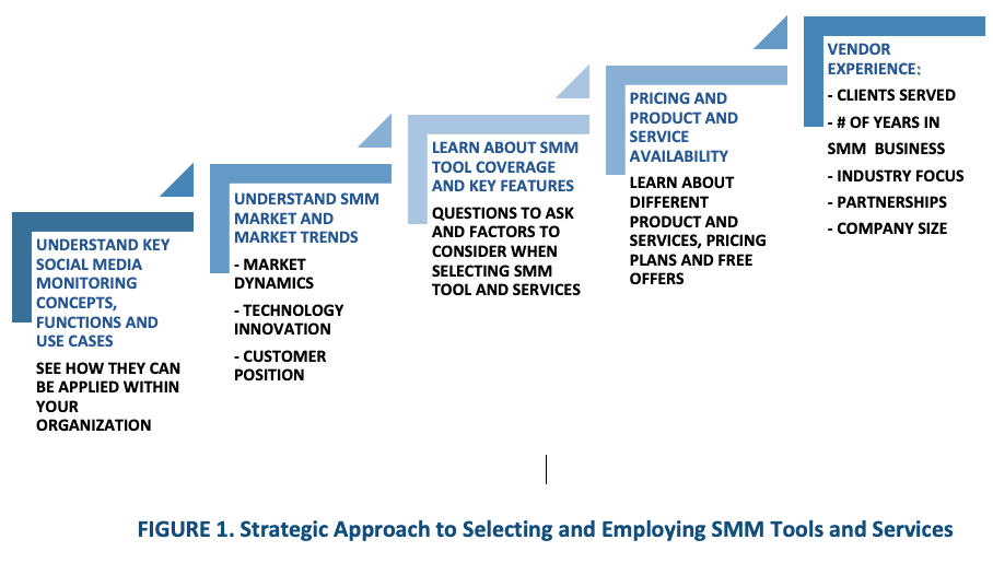 Strategic approach to lecting and employing SMM tools and services