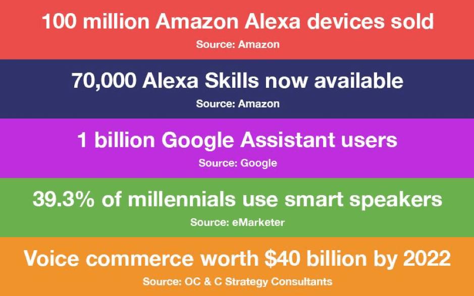 Alexa information breakdown