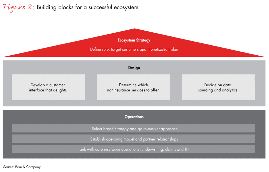 Building blocks for a successful ecosystem