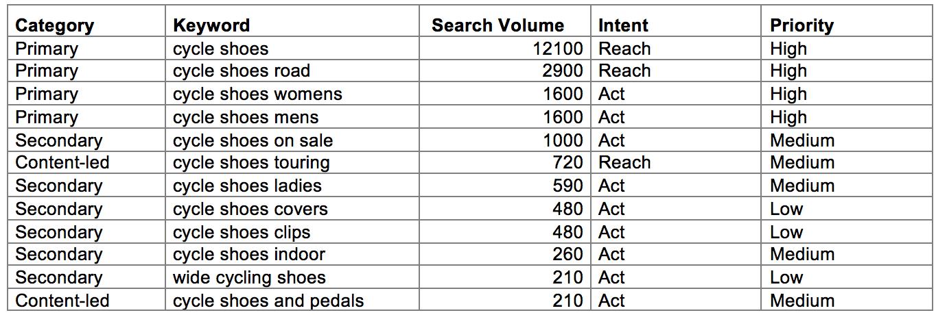 Detailed keyword list