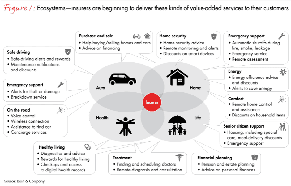 Ecosystems within insurance