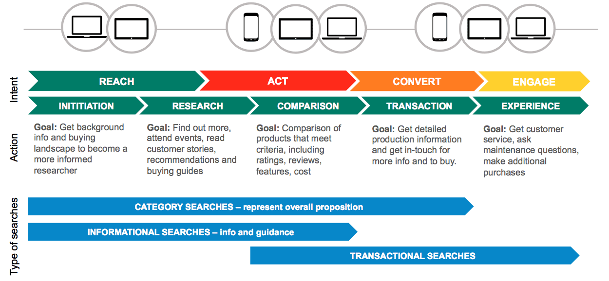 Mapping keywords to customer journey