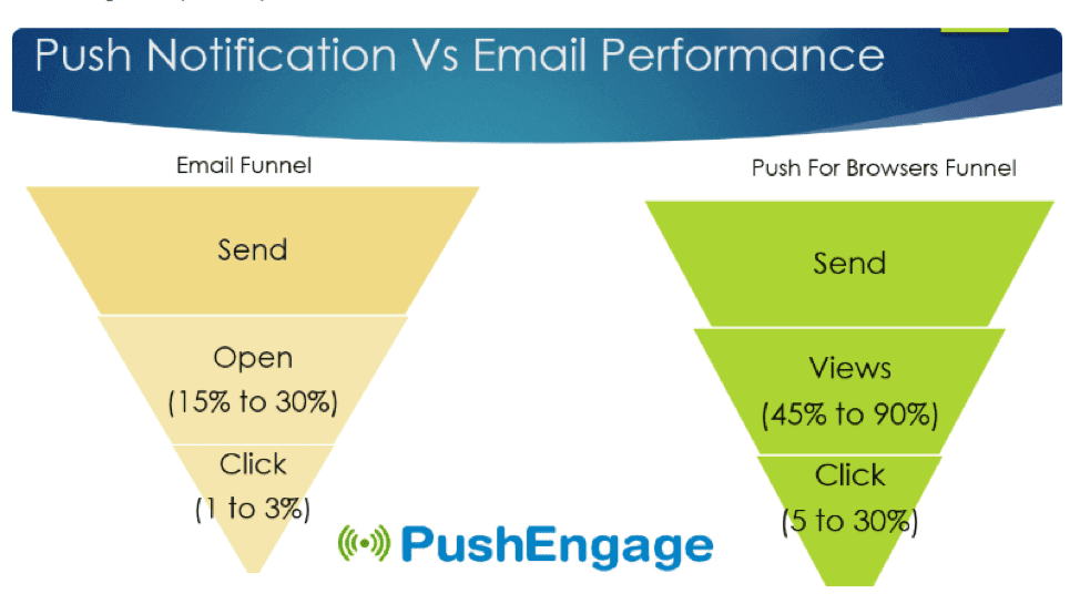 Push notifications versus email performance