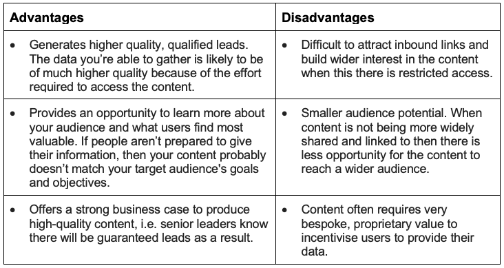 Advantages and disadvantages of gated content