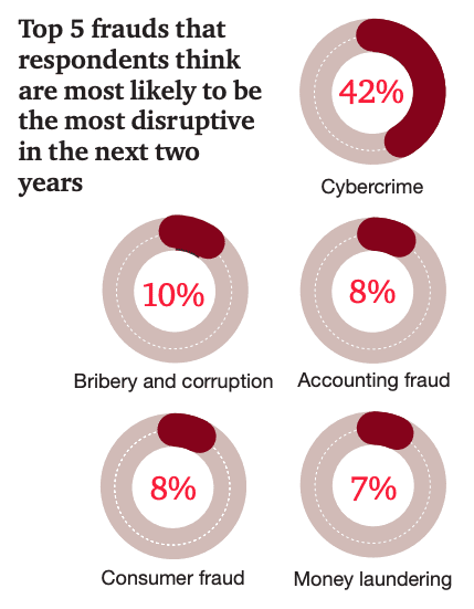 Top 5 frauds people think will be most disruptive in the next 2 years