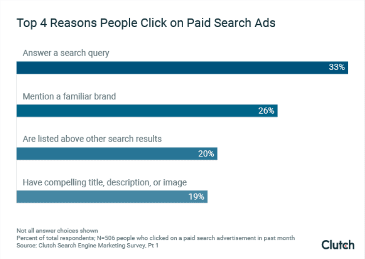 Top 4 reasons people click on paid search ads