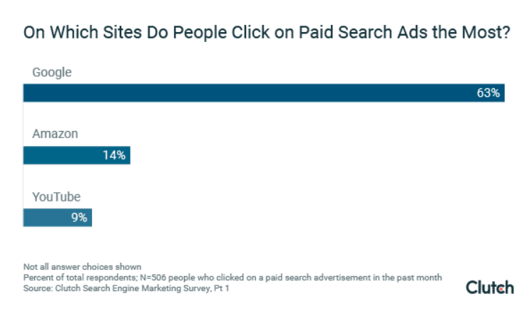 On which sites do people click on paid search ads the most?