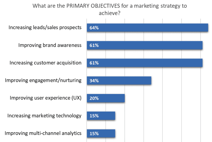 What are the primary objectives for a marketing strategy to achieve?