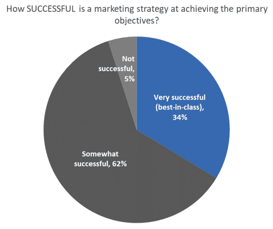 How successful is a marketing strategy at achieving the primary objectives?