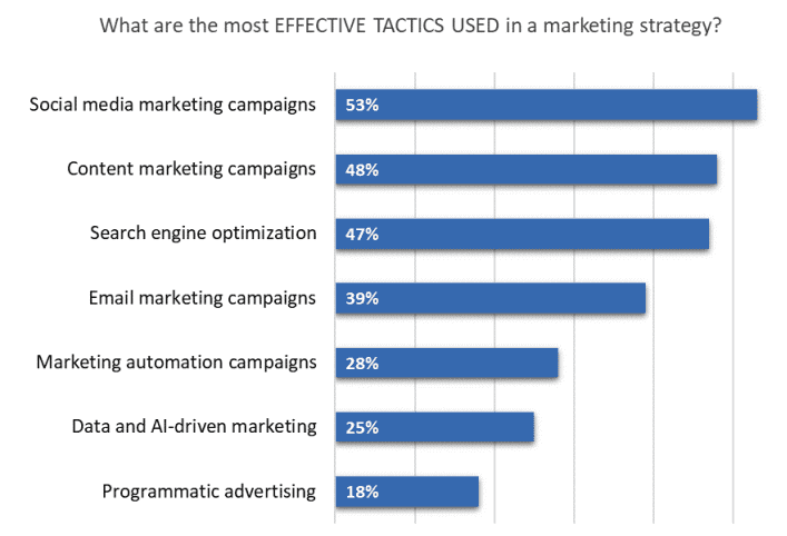 What are the most effective tactics used in a marketing strategy?