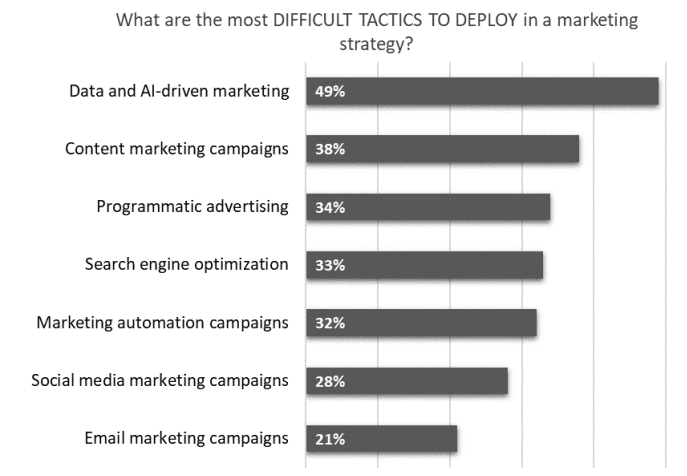 What are the most diffocult tactics to deploy in a marketing strategy?