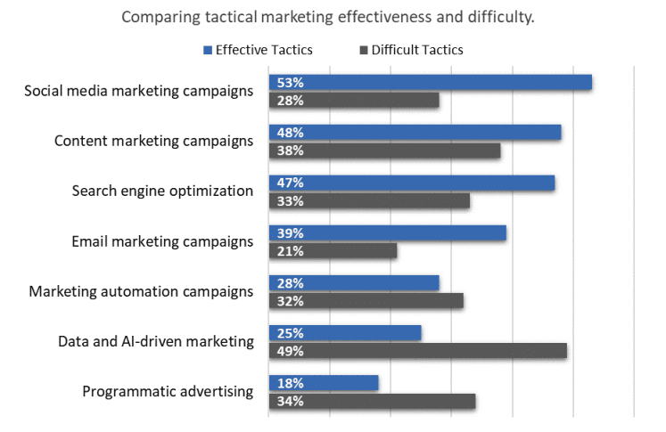 Comparing tactical marketing effectiveness and difficulty