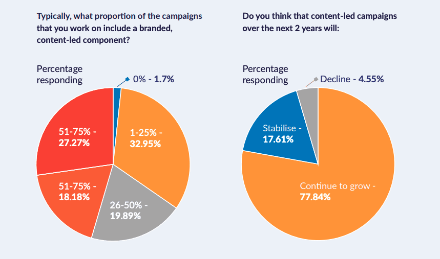 Proportion of campaigns led by content