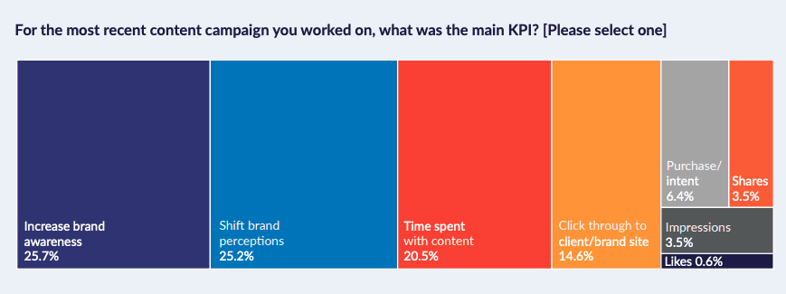 The most recent content campaign KPI
