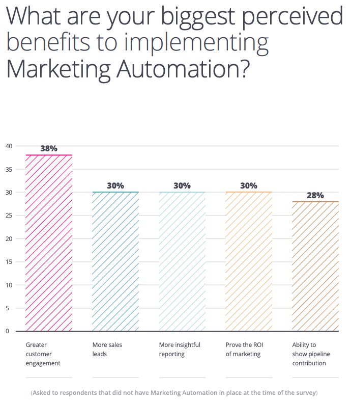 Perceived benefits of marketing automation