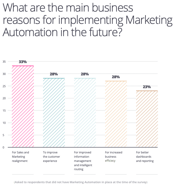 Main business reasons for future marketing automation implementation