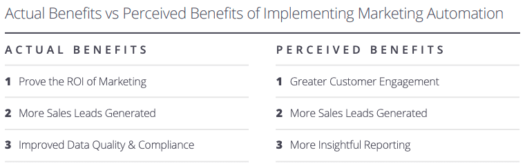 Actual versus perceived benefits of marketing automation