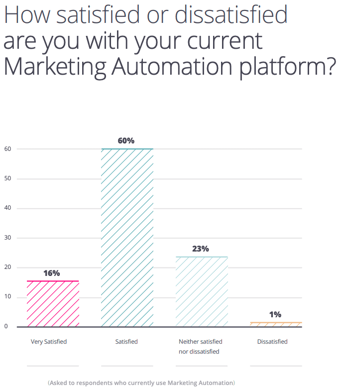 Satisfaction with marketing automation