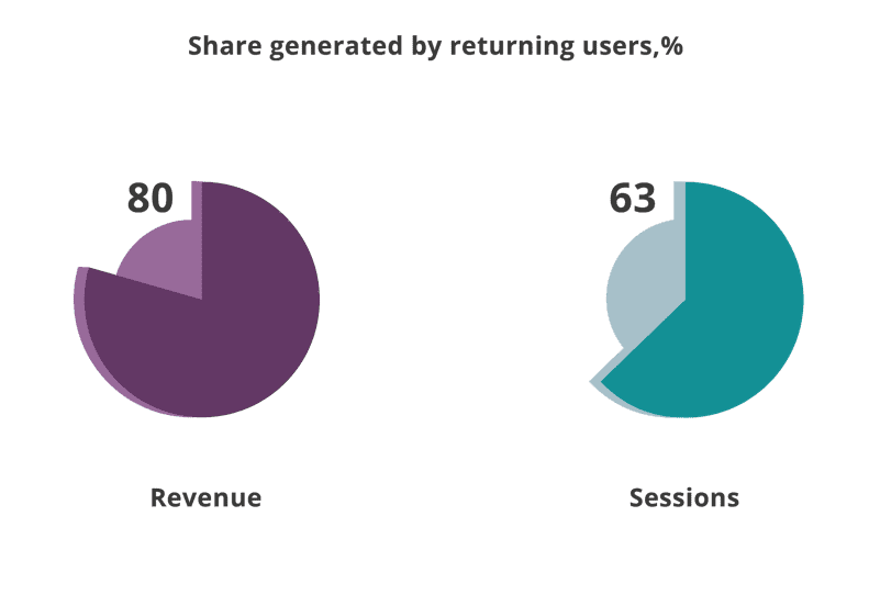 Share generated by returning users