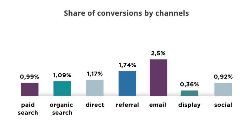 Share of conversions by channels