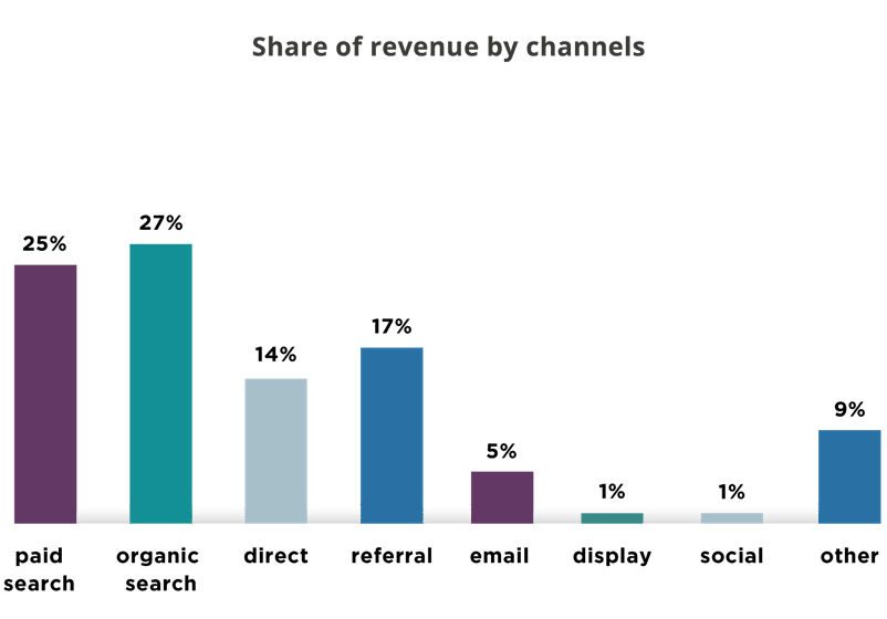 Share of revenue by channels