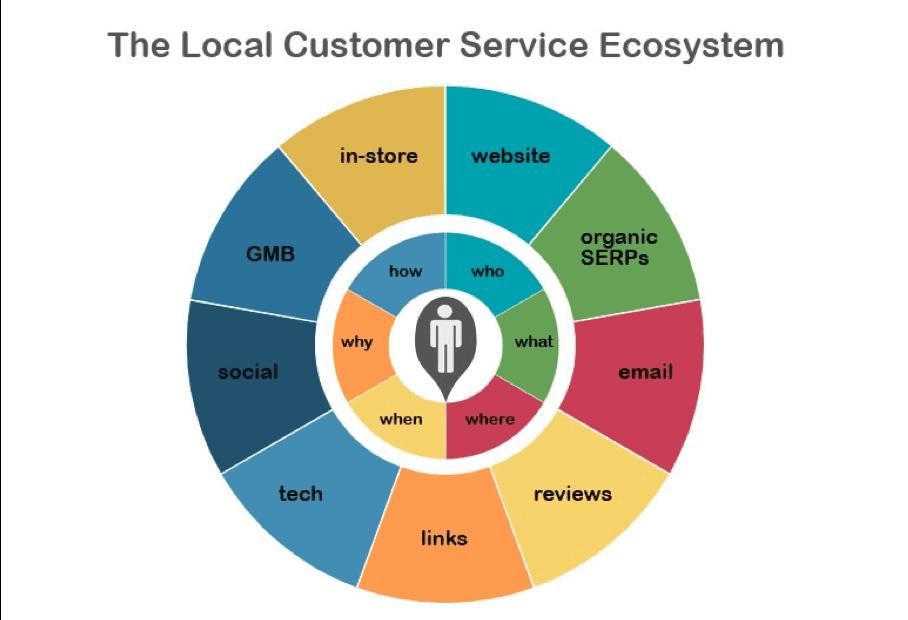 The local customer service ecosystem