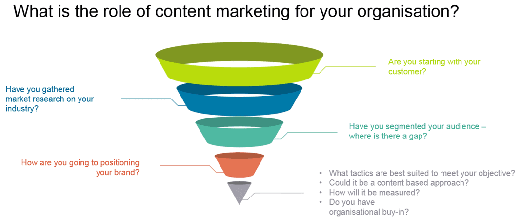 What is the role of content marketing for your organisation?