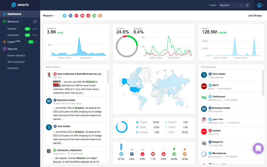 Awario dashboard