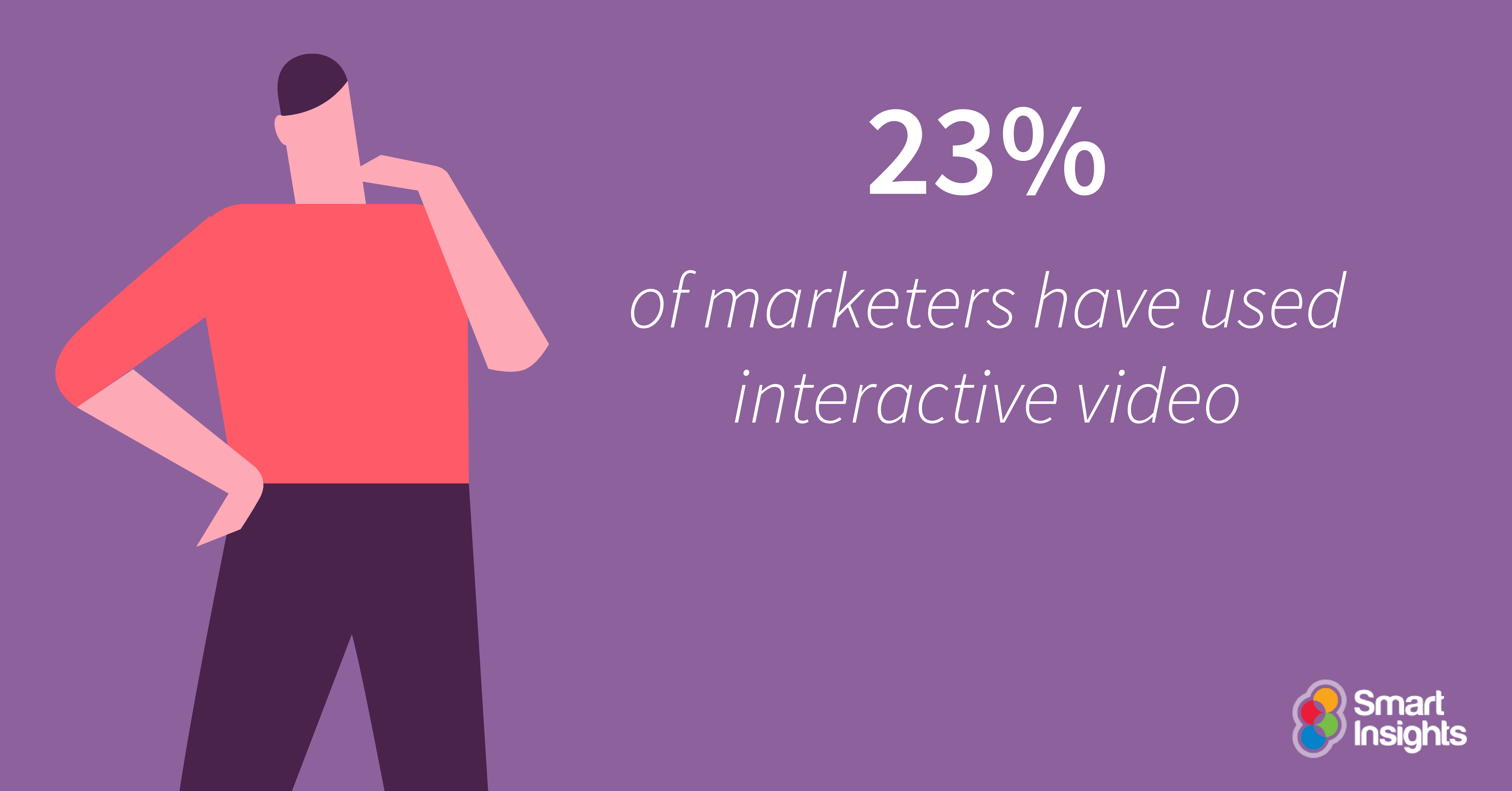 23% of marketers have used interactive video