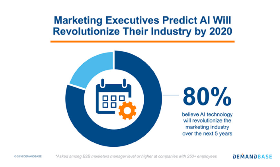 80% believe AI will revolutionize the marketing industry