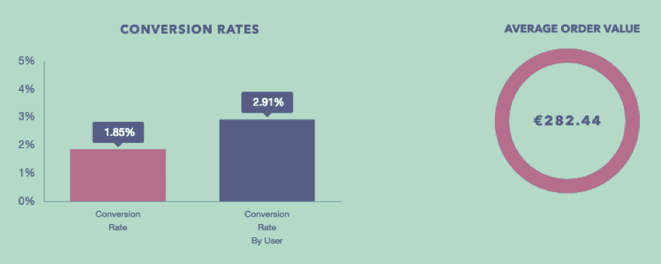 Average conversion rates and order value