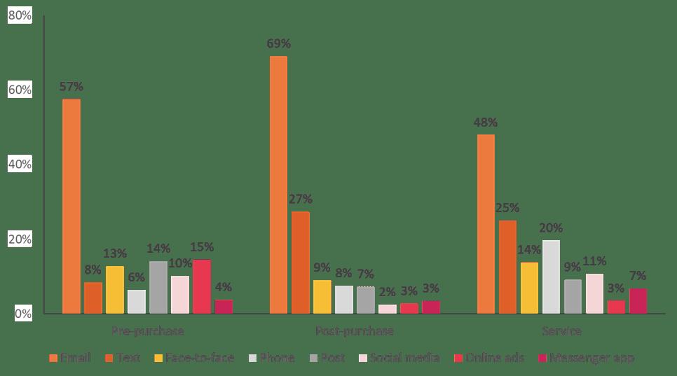 Consumer contact preferences