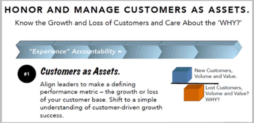 Customer Assets