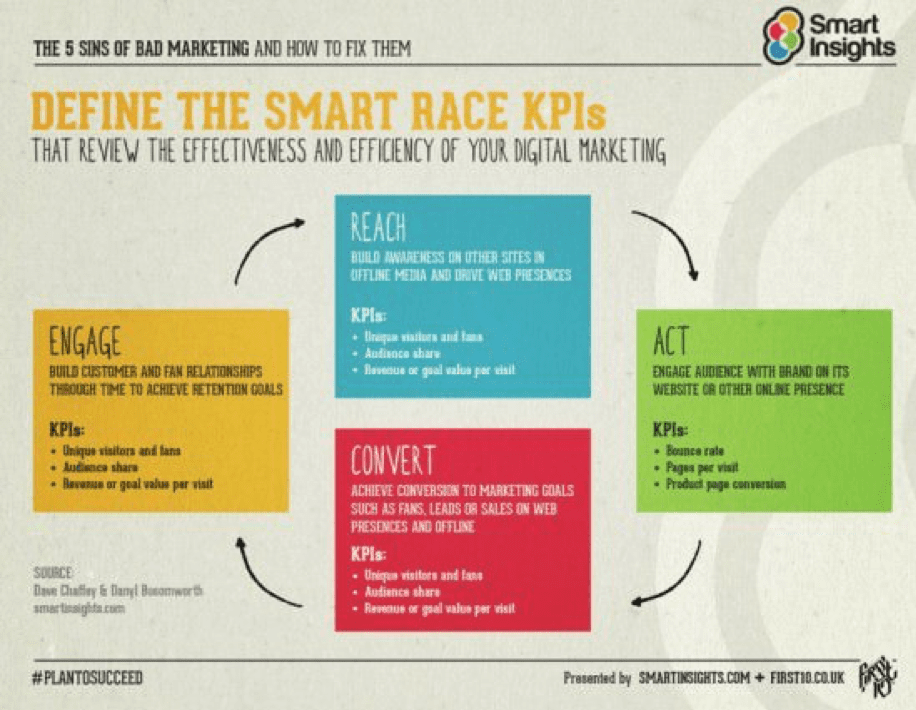 Define the smart RACE KPIs