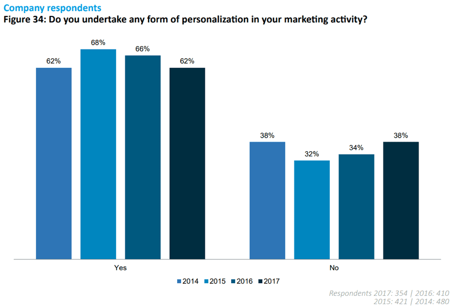 Do you undertake any form of personalization in your marketing activity