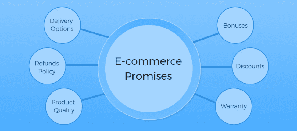 E-commerce promises