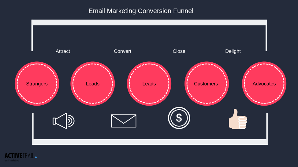 Email marketing conversion channel