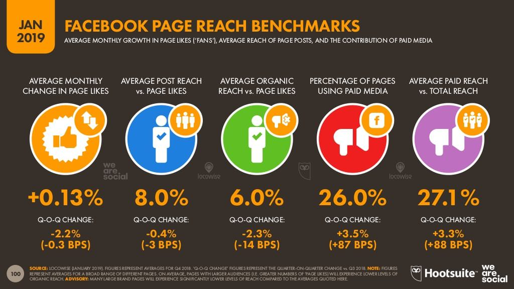 Facebook page reach benchmarks
