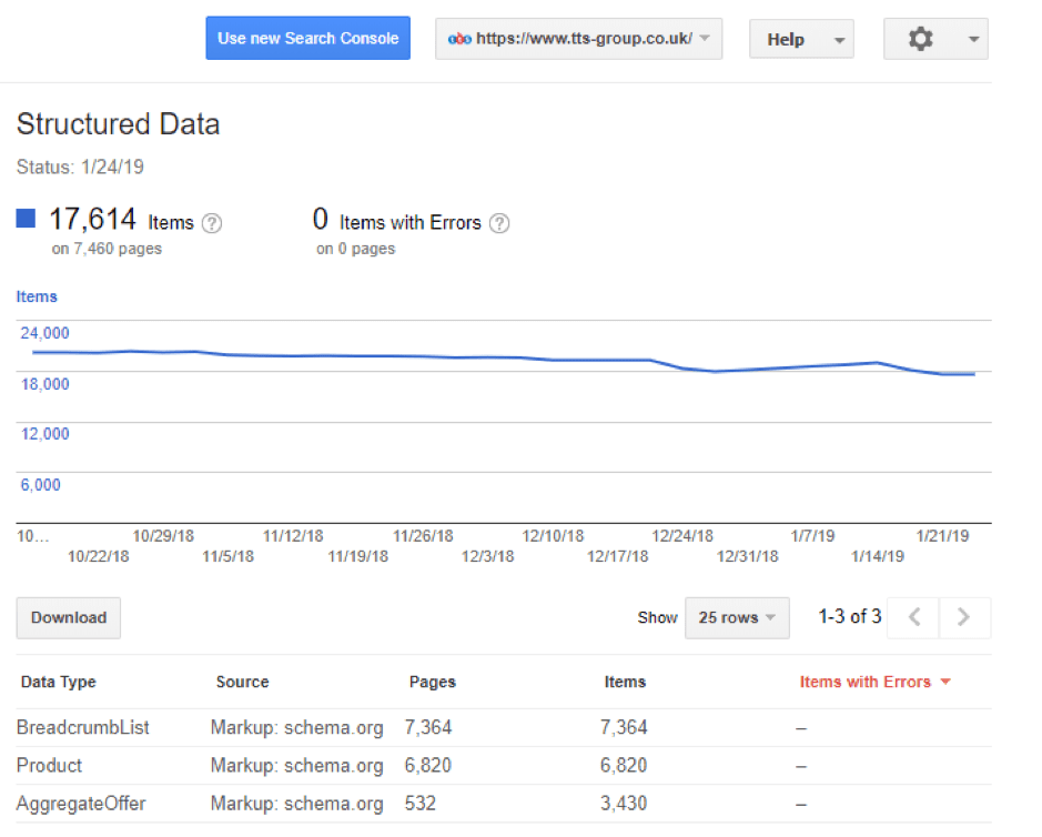 Google's Structured Data report within Search Console for an ecommerce site