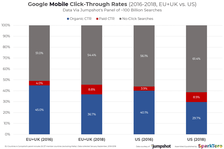 Google mobile click through rates