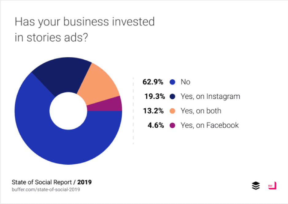 Has your businesses invested in stories ads?
