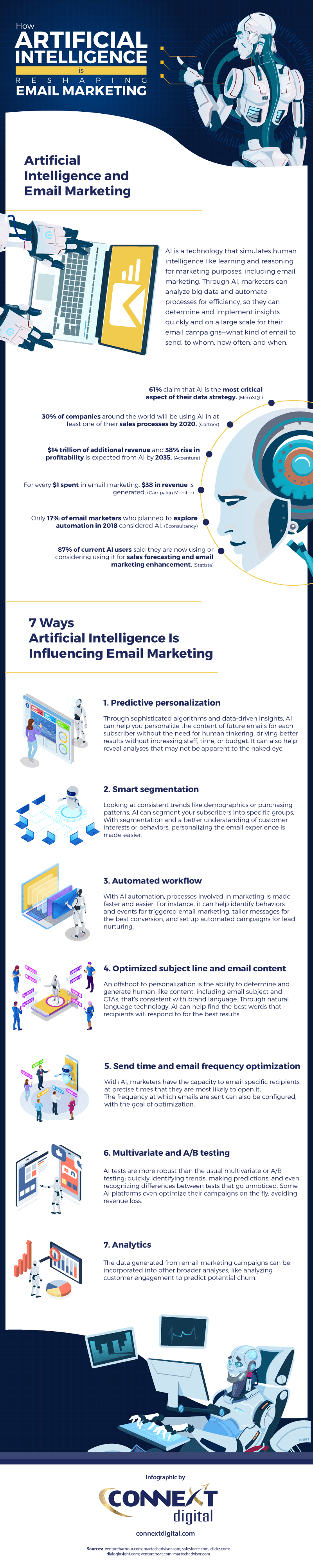Email Marketing: How Artificial Intelligence Can Improve Your Strategy [Infographic]