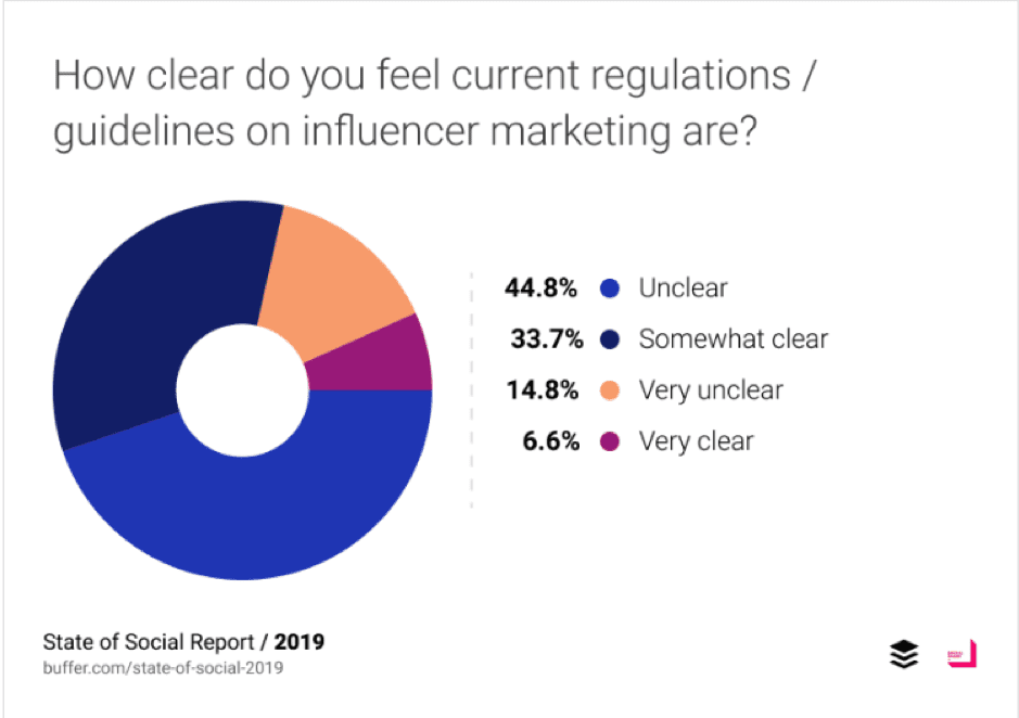 How clear do you feel current guidelines on influencer marketing are?