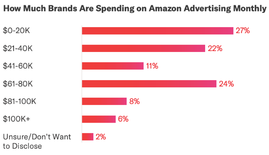 How much brands are spending on Amazon Advertising monthly
