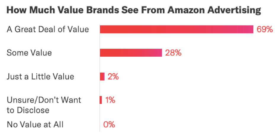 How much value brans see from Amazon advertising